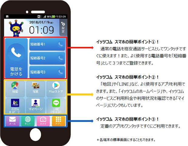 イッツコム スマホの簡単ポイント1! 通常の電話を格安通話サービスとしてワンタッチですぐに使えます!また、よく使用する電話番号を「短縮番号」として3つまでご登録できます。 イッツコム スマホの簡単ポイント2! 「地図」や「LINE」など、よく使用するアプリを利用できます。また、「イッツコムのホームページ」や、イッツコムのサービスご利用料金や利用状況を確認できる「マイページ」にリンクもしています。 イッツコム スマホの簡単ポイント3!定番のアプリもワンタッチですぐにご利用できます。 *各端末の標準画面にすることもできます。