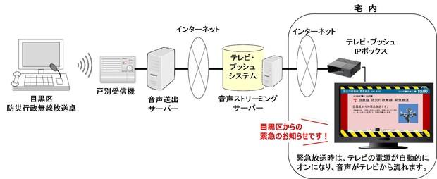 画像:イッツコム テレビ・プッシュ サービス概要